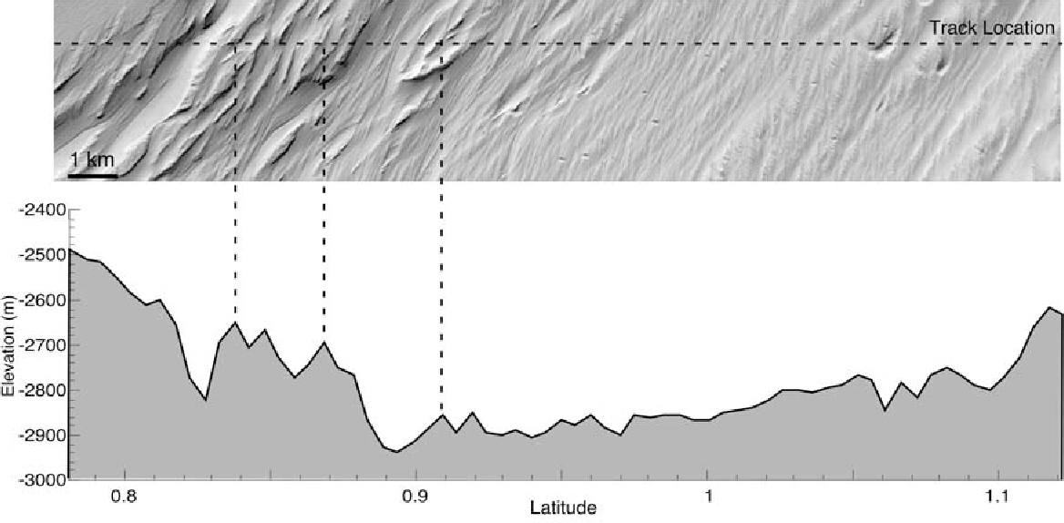 Figure 16. Large yardangs in a MFF valley. MOC image M0801559 is centered at 197.93 E, 1.01 N and has a resolution of 4.34 m/pixel. Corresponding MOLA pass 12852 reveals that some yardangs are 150 m high (elsewhere in the MFF, yardangs average 10–40 m high). The pass has a vertical exaggeration of 10. Illumination is from the southwest. (MOC image courtesy of NASA/JPL/MSSS.)