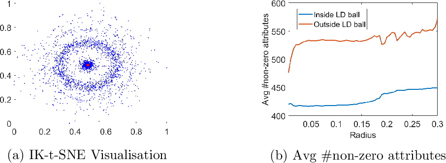 Figure 2 for Improving Stochastic Neighbour Embedding fundamentally with a well-defined data-dependent kernel