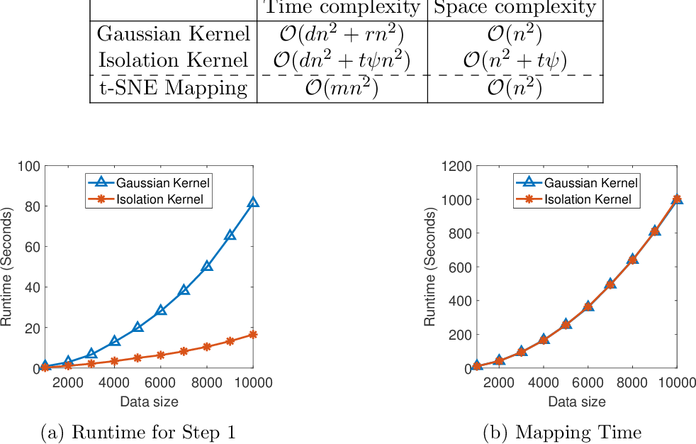 Figure 4 for Improving Stochastic Neighbour Embedding fundamentally with a well-defined data-dependent kernel
