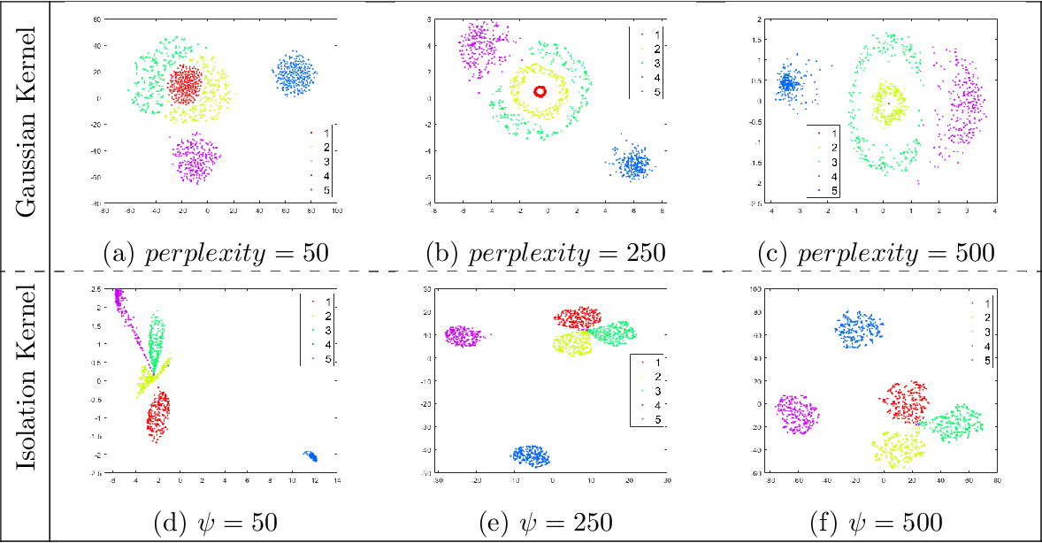 Figure 1 for Improving Stochastic Neighbour Embedding fundamentally with a well-defined data-dependent kernel