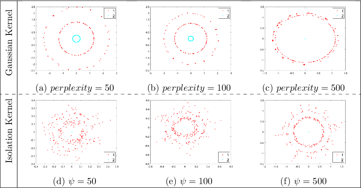 Figure 3 for Improving Stochastic Neighbour Embedding fundamentally with a well-defined data-dependent kernel