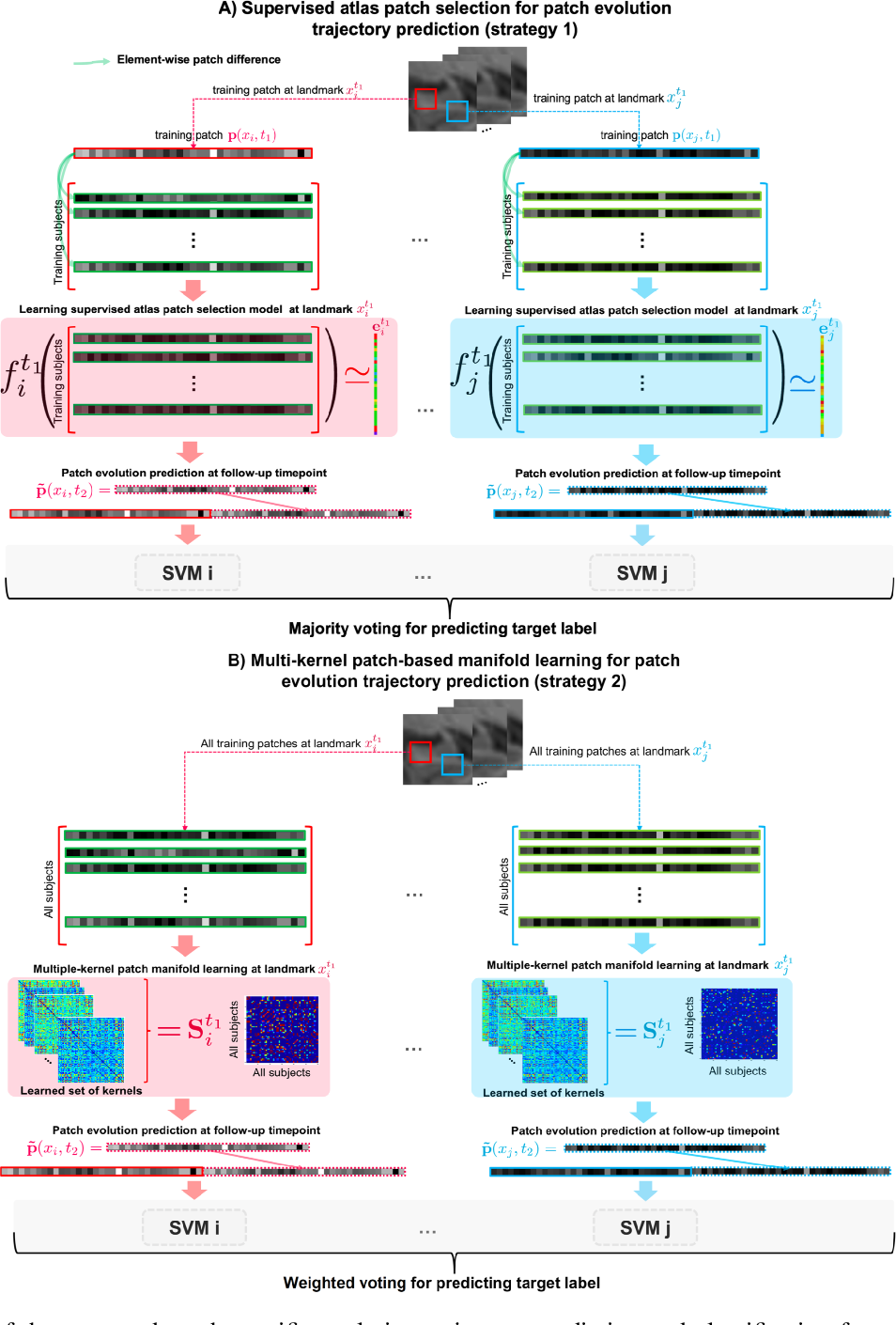 Figure 1 for Image Evolution Trajectory Prediction and Classification from Baseline using Learning-based Patch Atlas Selection for Early Diagnosis