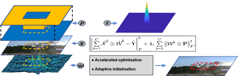 Figure 1 for An Accelerated Correlation Filter Tracker