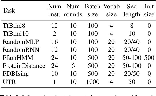 Figure 4 for Population-Based Black-Box Optimization for Biological Sequence Design