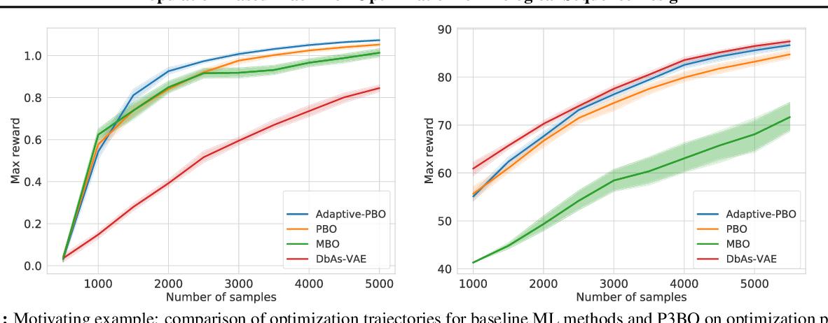 Figure 1 for Population-Based Black-Box Optimization for Biological Sequence Design