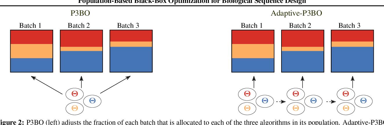 Figure 3 for Population-Based Black-Box Optimization for Biological Sequence Design