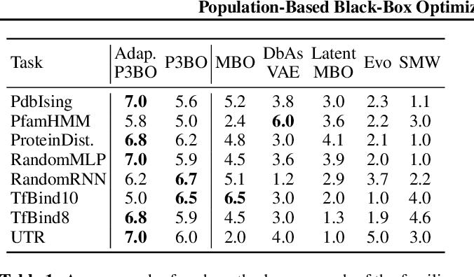 Figure 2 for Population-Based Black-Box Optimization for Biological Sequence Design