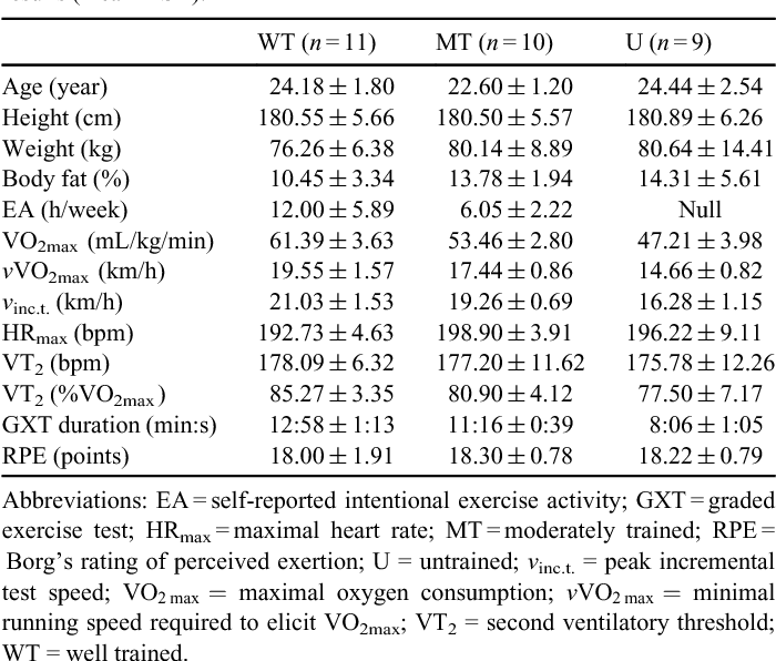 The effect of fitness level on cardiac autonomic regulation, IL-6