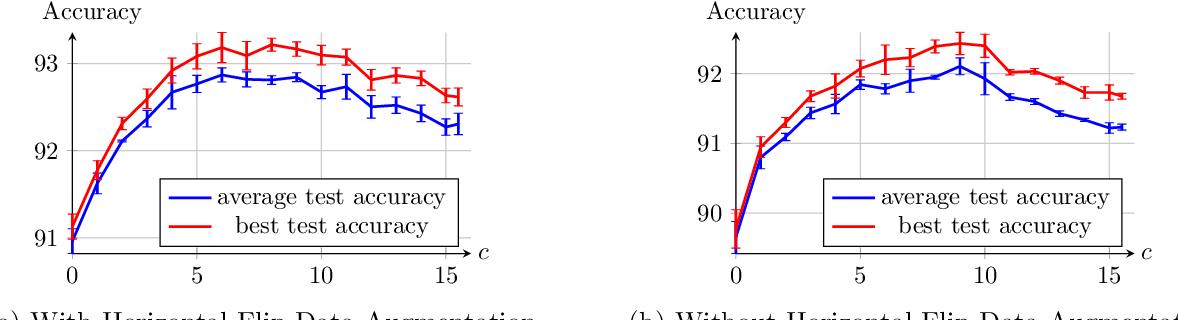 Figure 4 for Enhanced Convolutional Neural Tangent Kernels