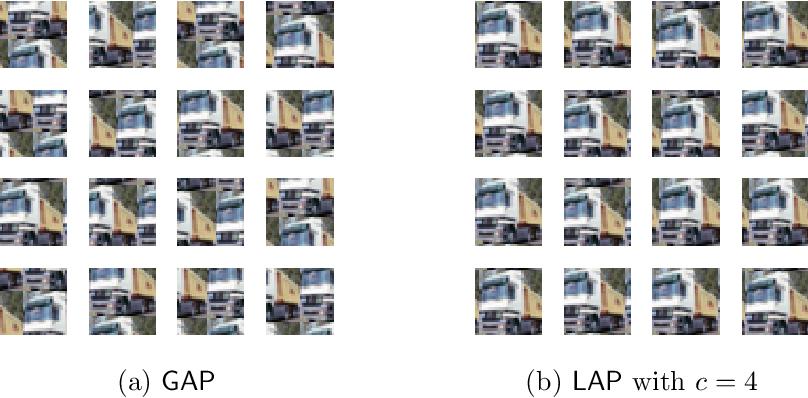 Figure 1 for Enhanced Convolutional Neural Tangent Kernels