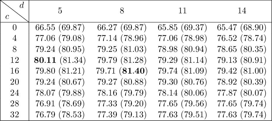 Figure 2 for Enhanced Convolutional Neural Tangent Kernels
