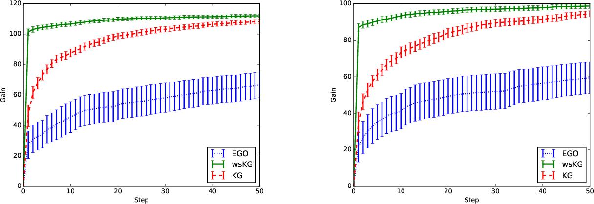 Figure 3 for Warm Starting Bayesian Optimization