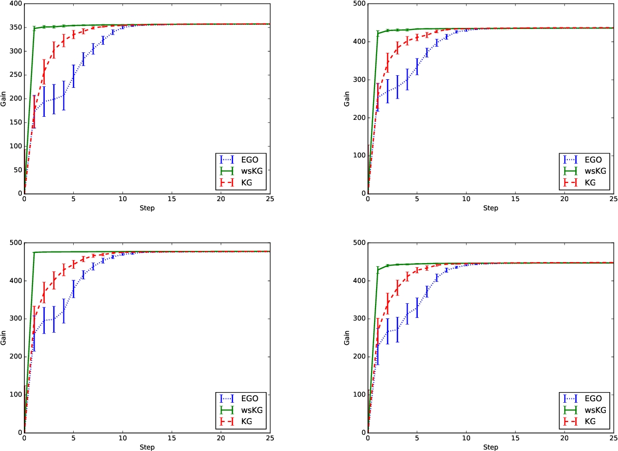 Figure 1 for Warm Starting Bayesian Optimization