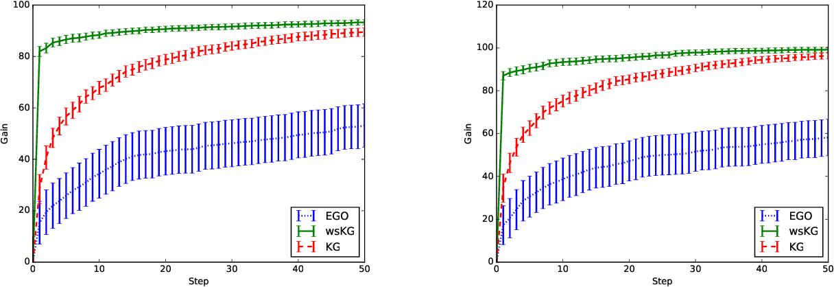 Figure 2 for Warm Starting Bayesian Optimization