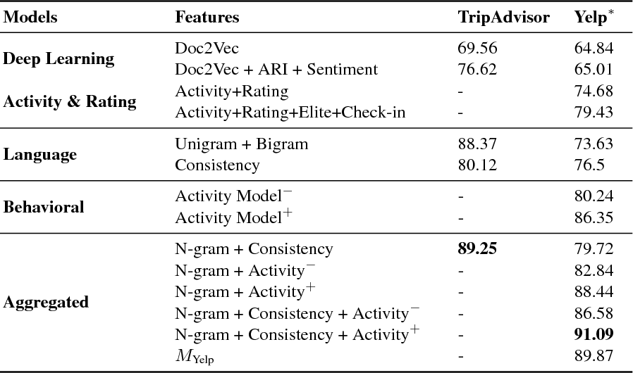 Figure 4 for Credible Review Detection with Limited Information using Consistency Analysis