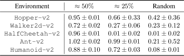 Figure 4 for Mitigating Covariate Shift in Imitation Learning via Offline Data Without Great Coverage