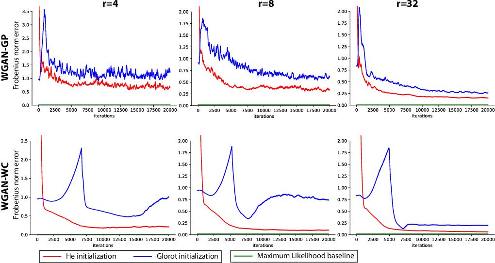 Figure 1 for Understanding GANs: the LQG Setting