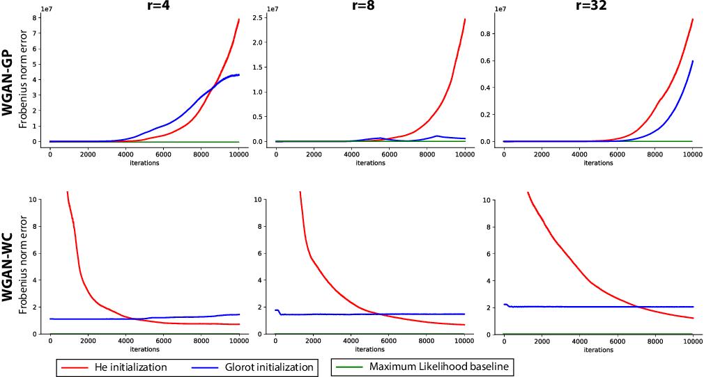 Figure 2 for Understanding GANs: the LQG Setting