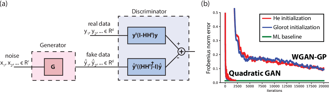 Figure 4 for Understanding GANs: the LQG Setting