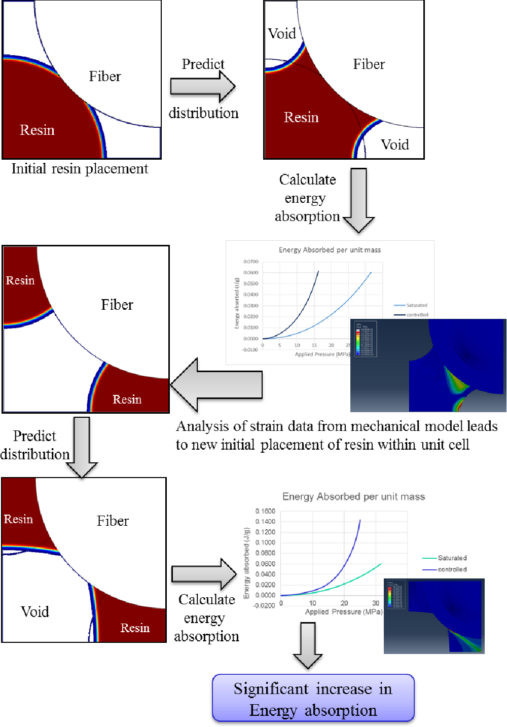 Multiscale modeling to describe free surface resin flow around