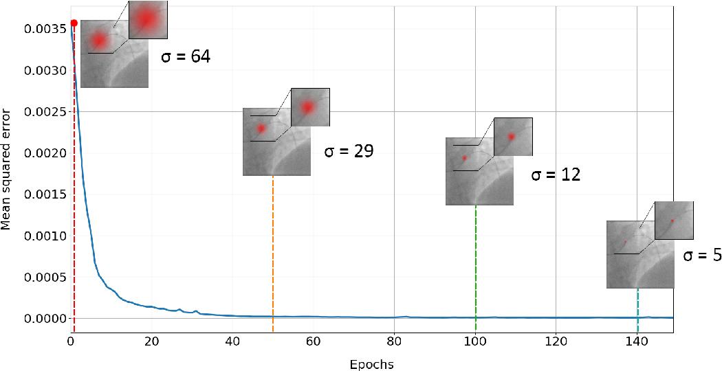 Figure 3 for Adaloss: Adaptive Loss Function for Landmark Localization