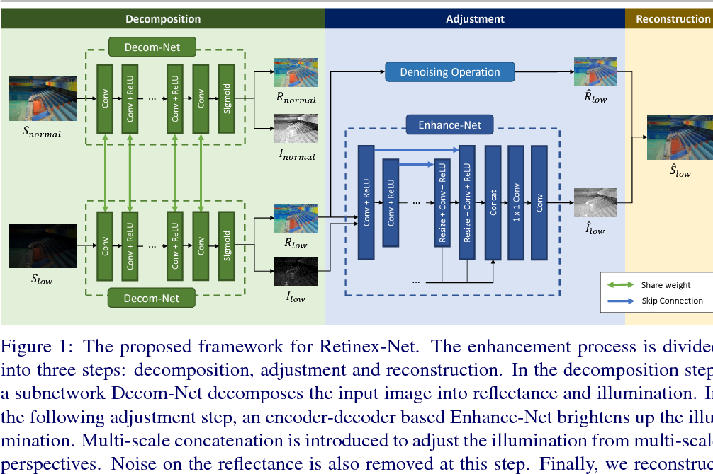 Figure 1 for Deep Retinex Decomposition for Low-Light Enhancement
