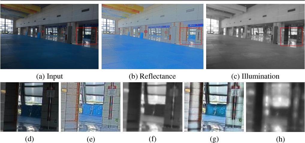 Figure 2 for Deep Retinex Decomposition for Low-Light Enhancement