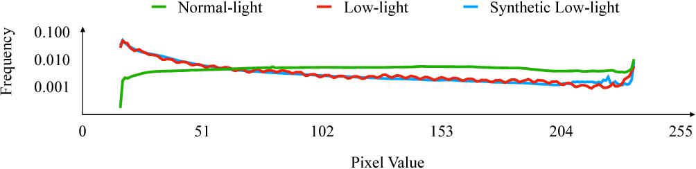 Figure 4 for Deep Retinex Decomposition for Low-Light Enhancement