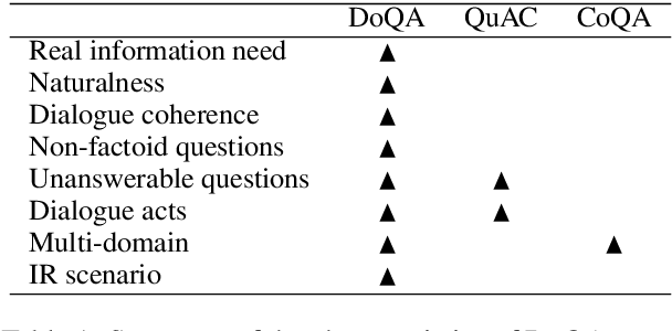 Figure 2 for DoQA -- Accessing Domain-Specific FAQs via Conversational QA