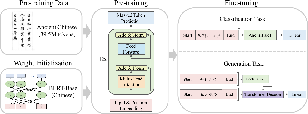 Figure 2 for AnchiBERT: A Pre-Trained Model for Ancient ChineseLanguage Understanding and Generation