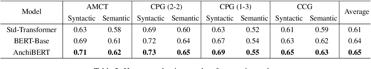 Figure 4 for AnchiBERT: A Pre-Trained Model for Ancient ChineseLanguage Understanding and Generation