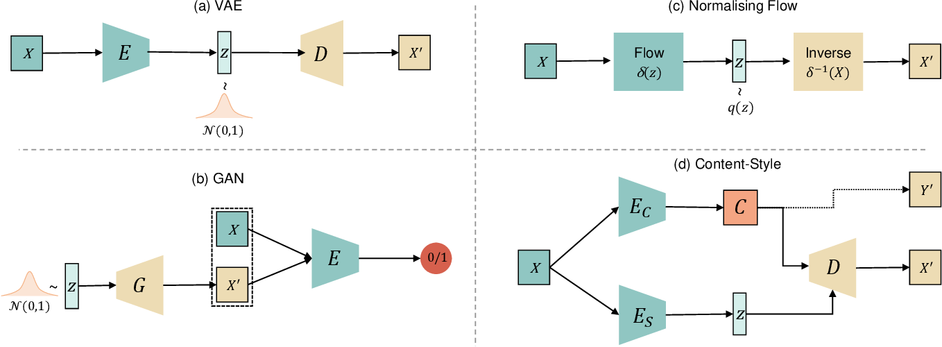 Figure 2 for A Tutorial on Learning Disentangled Representations in the Imaging Domain