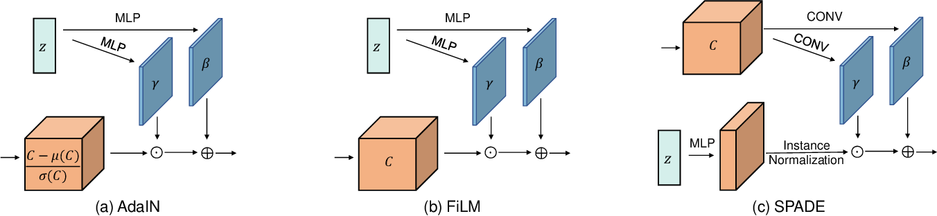 Figure 3 for A Tutorial on Learning Disentangled Representations in the Imaging Domain