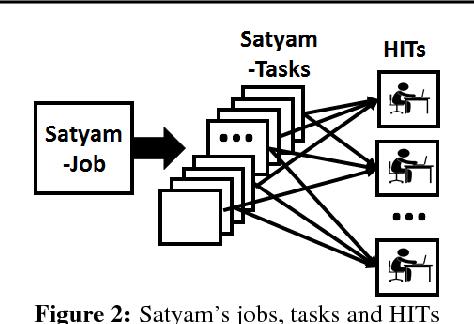 Figure 2 for Satyam: Democratizing Groundtruth for Machine Vision