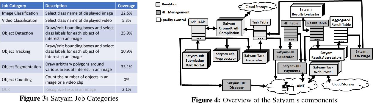 Figure 3 for Satyam: Democratizing Groundtruth for Machine Vision