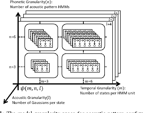 Figure 1 for Unsupervised Spoken Term Detection with Spoken Queries by Multi-level Acoustic Patterns with Varying Model Granularity