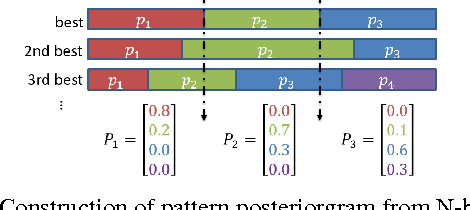 Figure 2 for Unsupervised Spoken Term Detection with Spoken Queries by Multi-level Acoustic Patterns with Varying Model Granularity