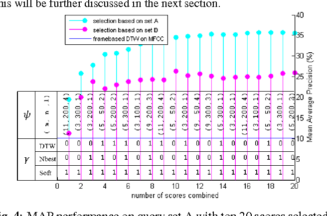 Figure 3 for Unsupervised Spoken Term Detection with Spoken Queries by Multi-level Acoustic Patterns with Varying Model Granularity