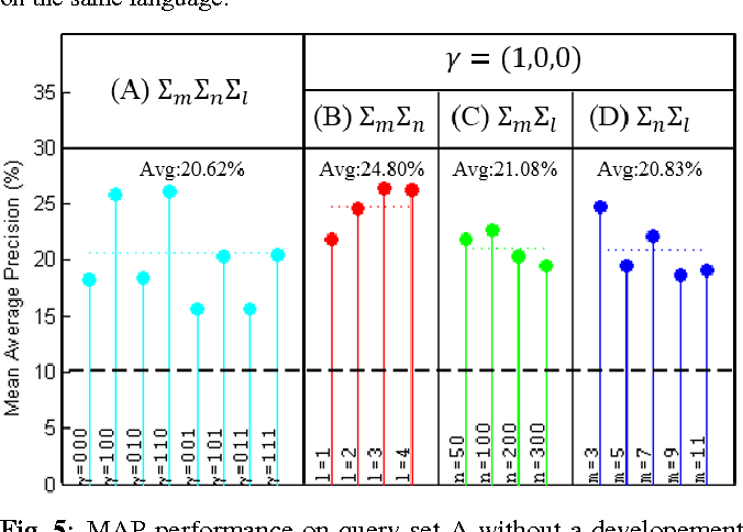 Figure 4 for Unsupervised Spoken Term Detection with Spoken Queries by Multi-level Acoustic Patterns with Varying Model Granularity