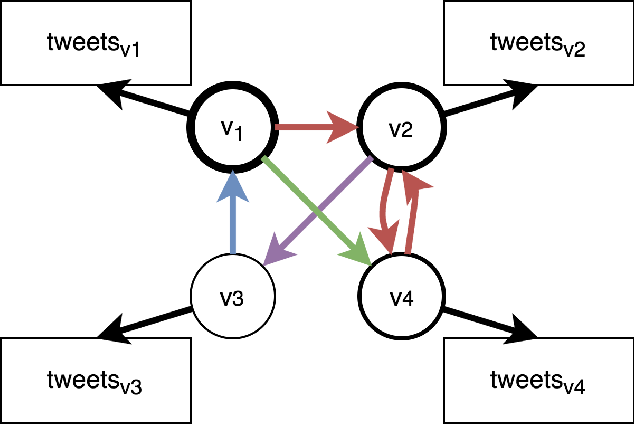 Figure 1 for A Heterogeneous Graphical Model to Understand User-Level Sentiments in Social Media