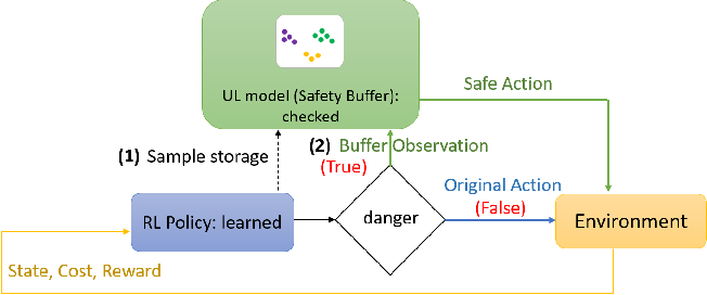 Figure 2 for Improving Safety in Deep Reinforcement Learning using Unsupervised Action Planning