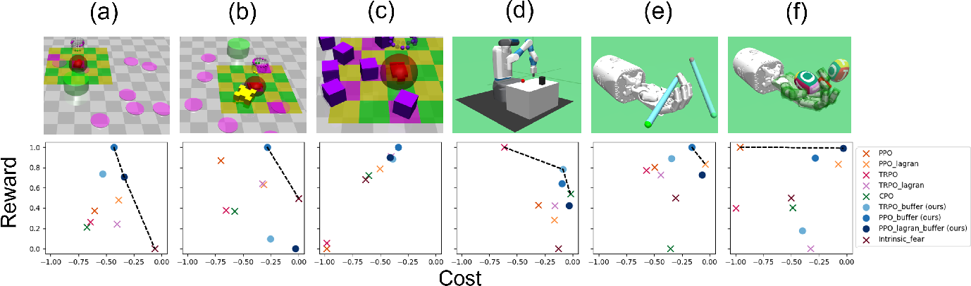 Figure 3 for Improving Safety in Deep Reinforcement Learning using Unsupervised Action Planning