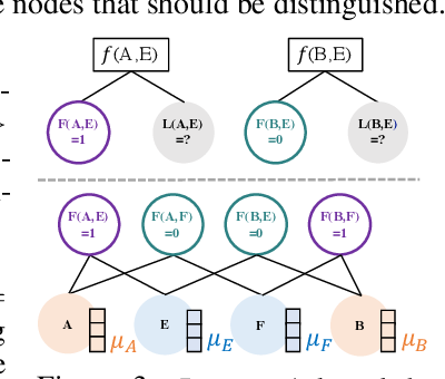 Figure 4 for Efficient Probabilistic Logic Reasoning with Graph Neural Networks