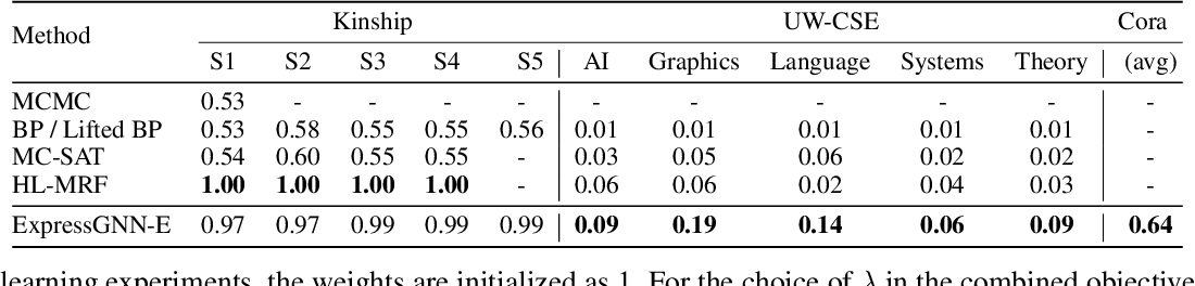 Figure 2 for Efficient Probabilistic Logic Reasoning with Graph Neural Networks