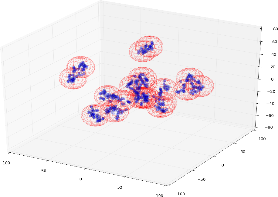 Figure 1 for Approximation Vector Machines for Large-scale Online Learning
