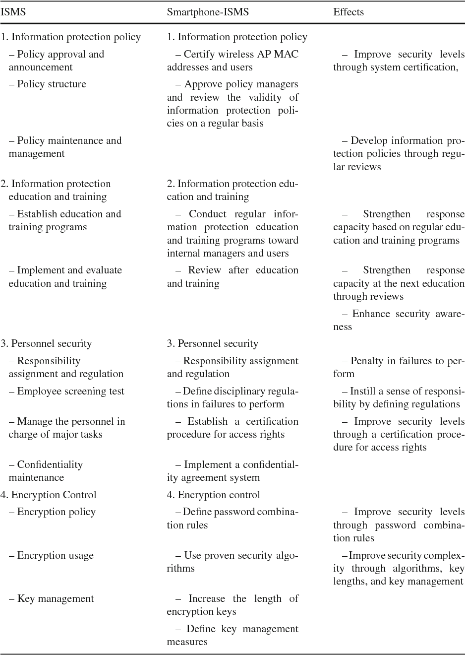 An Enhanced Smartphone Security Model Based On Information Security