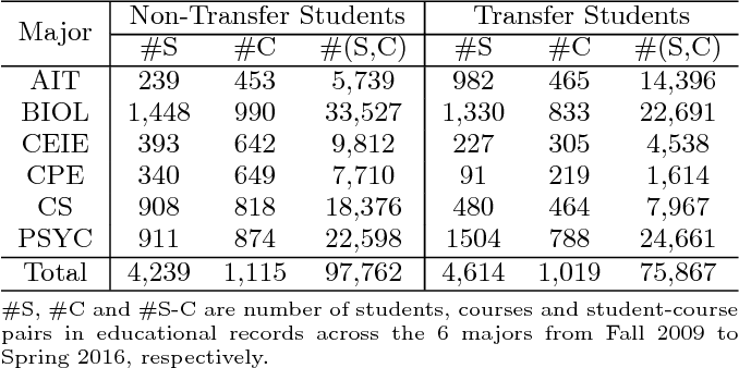 Figure 1 for Grade Prediction with Temporal Course-wise Influence