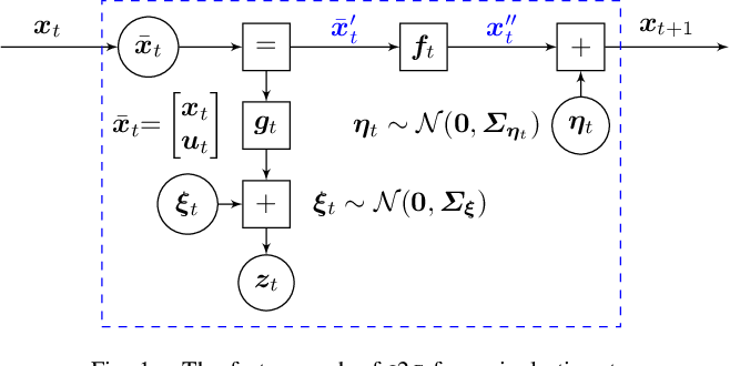 Figure 1 for Advancing Trajectory Optimization with Approximate Inference: Exploration, Covariance Control and Adaptive Risk