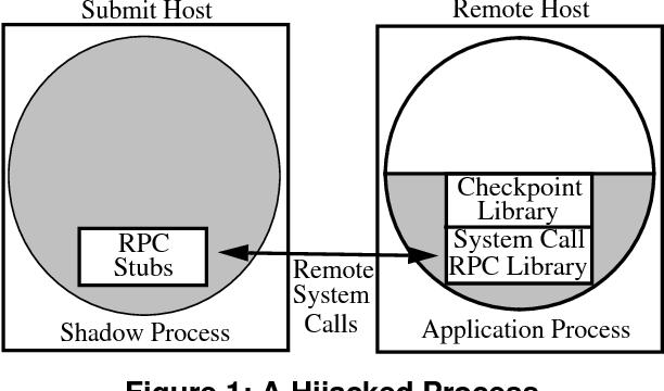 Process hijacking - Semantic Scholar