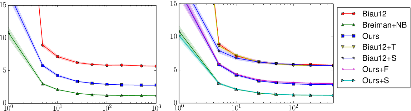 Figure 4 for Narrowing the Gap: Random Forests In Theory and In Practice